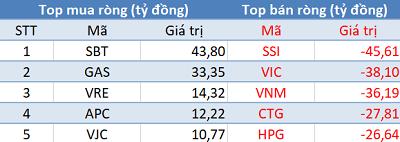 Khối ngoại giảm bán, VnIndex bật tăng hơn 22 điểm trong phiên 14/5 - Ảnh 1.