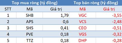 Khối ngoại giảm bán, VnIndex bật tăng hơn 22 điểm trong phiên 14/5 - Ảnh 2.