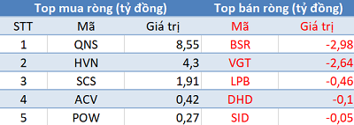 Khối ngoại giảm bán, VnIndex bật tăng hơn 22 điểm trong phiên 14/5 - Ảnh 3.