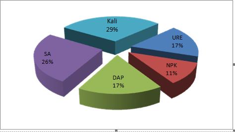 Giá phân bón nhập khẩu cao nhất trong 1 năm - Ảnh 2.
