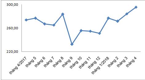 Giá phân bón nhập khẩu cao nhất trong 1 năm - Ảnh 1.
