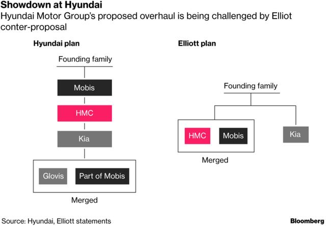 Hành trình tiến đến ngai vàng đế chế gồm 56 công ty lớn nhỏ với khối tài sản 200 tỷ USD của thái tử Hyundai bị cản bước bởi một nhà đầu tư khét tiếng đáng sợ - Ảnh 1.