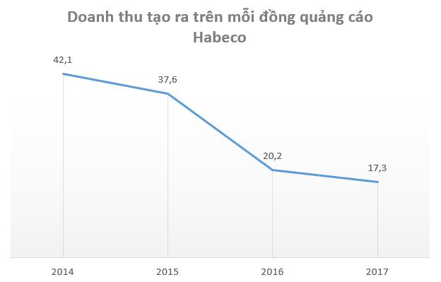 Bia Hà Nội trượt dài trên đường đua ngành bia béo bở - Ảnh 5.