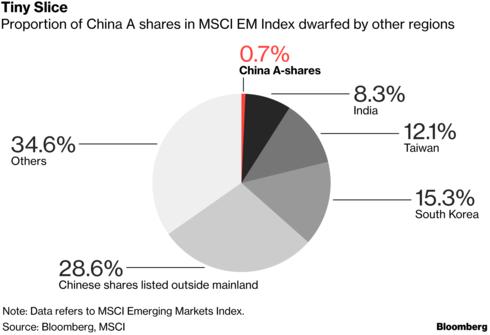 Cổ phiếu Trung Quốc chính thức vào rổ MSCI, TTCK quy mô 7.600 tỷ USD mở toang cánh cửa với thế giới - Ảnh 1.