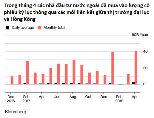 Cổ phiếu Trung Quốc chính thức vào rổ MSCI, TTCK quy mô 7.600 tỷ USD mở toang cánh cửa với thế giới - Ảnh 2.