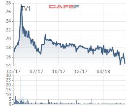 Kiểm toán từ chối đưa ý kiến, cổ phiếu TV1 bị hủy niêm yết trên HoSE - Ảnh 1.