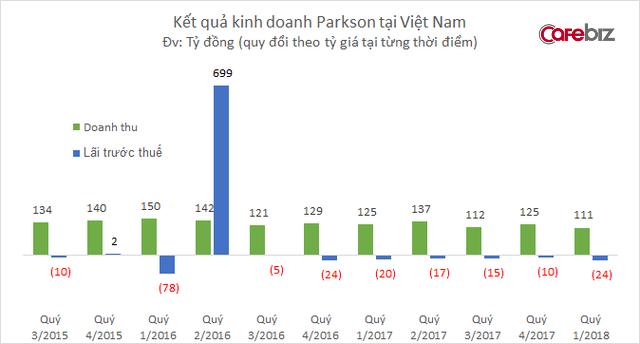 Doanh thu Parkson tại Việt Nam xuống thấp kỷ lục, kéo dài chuỗi 21 tháng liên tục thua lỗ - Ảnh 1.