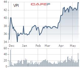 Điều gì khiến Văn Phú Invest (VPI) trở thành tâm điểm thu hút dòng vốn ngoại? - Ảnh 1.
