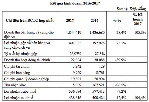 TCH: Lãi sau thuế 439 tỷ đồng, hoàn thành 104% chỉ tiêu kế hoạch 2017 - Ảnh 1.
