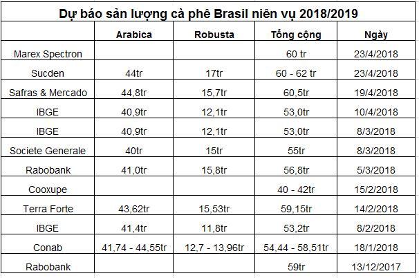 Giá cà phê rớt xuống mức thấp nhất trong 12 tháng - Ảnh 1.