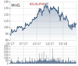 Bách Hóa Xanh không như kỳ vọng khiến cổ phiếu lao dốc, các CTCK lớn vẫn kiên định mức giá 170.000 đồng/cp cho Thế giới Di động - Ảnh 1.