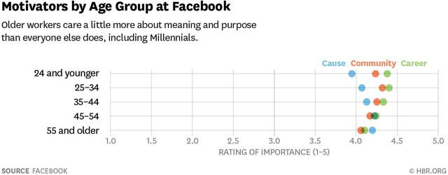 Dù là 20 hay 60 tuổi, ai đi làm cũng mong muốn 3 điều này nhưng các công ty thường chỉ đáp ứng được một: Ai làm sếp biết được bí mật này sẽ khiến nhân viên theo họ cả đời - Ảnh 1.