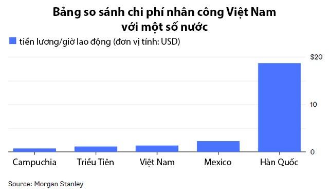 Vì sao Triều Tiên có chi phí nhân công thấp hơn, nhưng còn lâu mới cạnh tranh được với Việt Nam trở thành nơi đầu tư lâu dài của Samsung? - Ảnh 2.