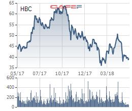 Xây dựng Hòa Bình (HBC) chốt danh sách cổ đông phát hành cổ phiếu trả cổ tức tỷ lệ 50% - Ảnh 1.