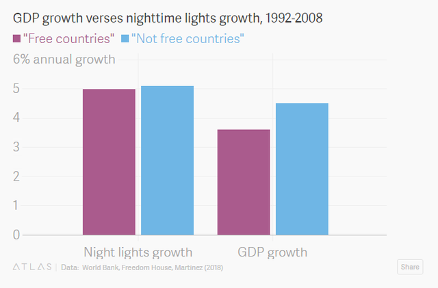 Không cần tính toán phức tạp, các nhà thiên văn học có thể biết được tăng trưởng GDP của một quốc gia bằng cách... nhìn bầu trời đêm của nước đó - Ảnh 1.