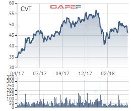 Công ty CMC (CVT) chốt quyền nhận cổ tức bằng tiền và cổ phiếu tổng tỷ lệ 45% - Ảnh 1.