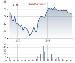 Becamex IDC (BCM) báo lãi 483 tỷ đồng ngay quý 1/2018, hoàn thành 85% kế hoạch năm - Ảnh 1.