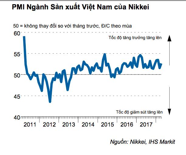 Nikkei nêu điểm đáng chú ý của PMI Việt Nam: Lượng đơn đặt hàng mới tăng mạnh, nhiều đơn là của khách nước ngoài - Ảnh 1.