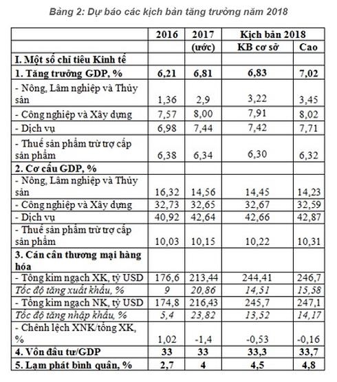 Tăng trưởng kinh tế Việt Nam năm 2018 có thể đạt 7,02% - Ảnh 2.