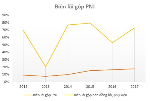 Không phải vàng, bán đồng hồ, phụ kiện mới là mảng kinh doanh có tỷ suất lợi nhuận cao nhất của PNJ - Ảnh 1.