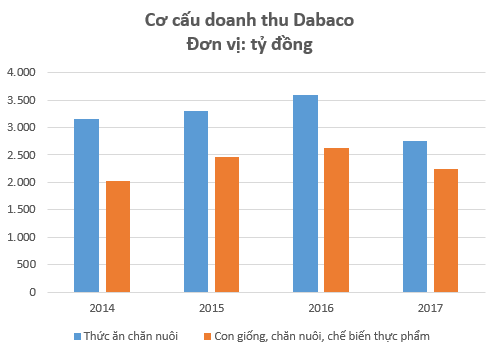 Bất chấp bão tố thị trường, cổ phiếu Dabaco (DBC) vẫn ngược dòng bứt phá nhờ sự hồi sinh của giá lợn - Ảnh 1.