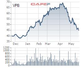 Tuyên bố đầu tư như Warren Buffet, công ty Hestia đang lỗ lớn khi tất tay đặt cược vào VPB - Ảnh 2.