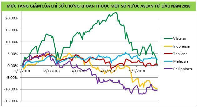 VPBS: Việt Nam là điểm sáng hút vốn tại Đông Nam Á, áp lực bán ròng của khối ngoại thời gian qua chỉ mang tính chất ngắn hạn - Ảnh 1.