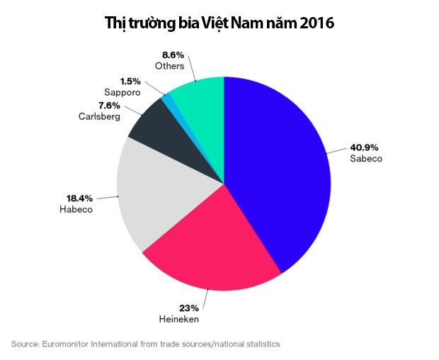 Thị trường bia Việt khó nhằn, nhiều đại gia tháo chạy - Ảnh 6.