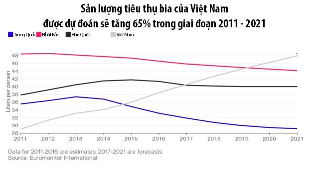 Thị trường bia Việt khó nhằn, nhiều đại gia tháo chạy - Ảnh 1.