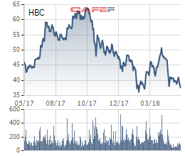 Cổ phiếu HBC tiến về vùng đáy giá 1 năm, chủ tịch công ty đăng ký mua vào bất chấp anh trai đang bán ra - Ảnh 1.