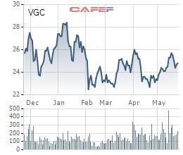 Thị giá 25.000 đồng/cổ phiếu, Bộ Xây Dựng muốn thoái vốn tại Viglacera với giá tối thiểu 26.100 đồng/cổ phiếu - Ảnh 1.