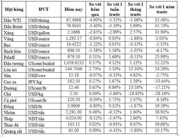 Thị trường hàng hóa ngày 26/5: Giá dầu lún sâu, thép bật tăng trở lại, các hàng hóa mềm khởi sắc - Ảnh 1.