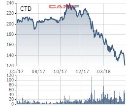 Cổ phiếu Coteccons mất 50% giá trị trong khi công ty của người cũ nổi lên thành đối thủ đáng gờm - Ảnh 1.