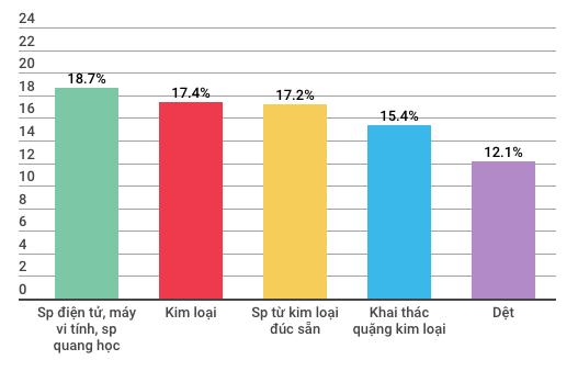 Những con số đáng lưu ý của kinh tế Việt Nam 5 tháng đầu năm - Ảnh 2.