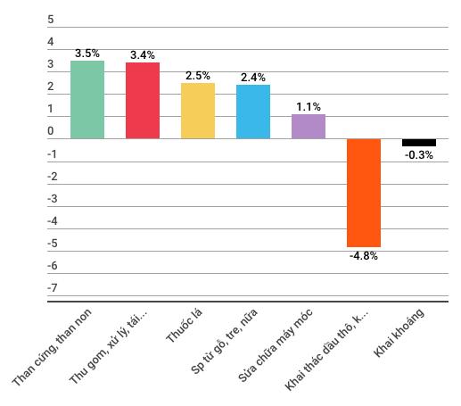 Những con số đáng lưu ý của kinh tế Việt Nam 5 tháng đầu năm - Ảnh 3.