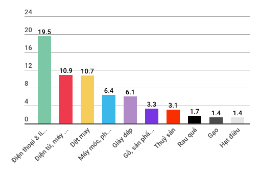 Những con số đáng lưu ý của kinh tế Việt Nam 5 tháng đầu năm - Ảnh 11.