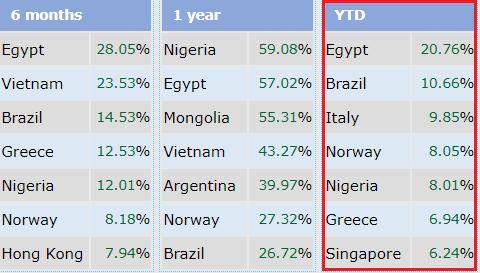 """Giảm sâu liên tiếp, chứng khoán Việt Nam bị """"đá văng"""" khỏi top 7 thị trường tăng trưởng tốt nhất Thế giới - Ảnh 2."""