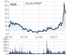 Cổ phiếu NDN tạo đỉnh, PYN Elite Fund chốt lời sau gần 3 năm đầu tư - Ảnh 1.