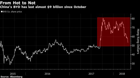Được Warren Buffett yêu thích và từng tăng trưởng mạnh nhất thế giới nhưng cổ phiếu này đang lao dốc không phanh - Ảnh 1.