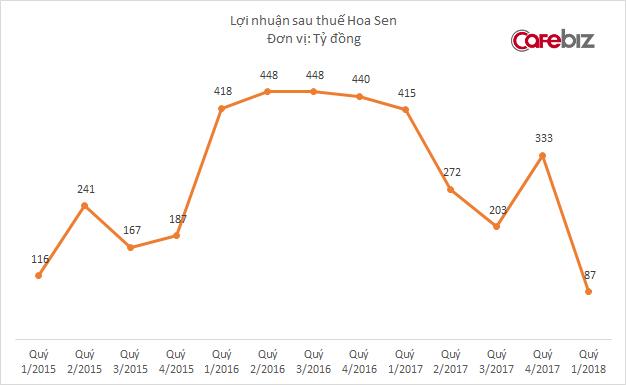 Cú trượt dài của Tôn Hoa Sen: Thị phần sụt giảm mạnh, vay nợ tăng vọt, lợi nhuận rơi về mức của 4 năm trước - Ảnh 1.