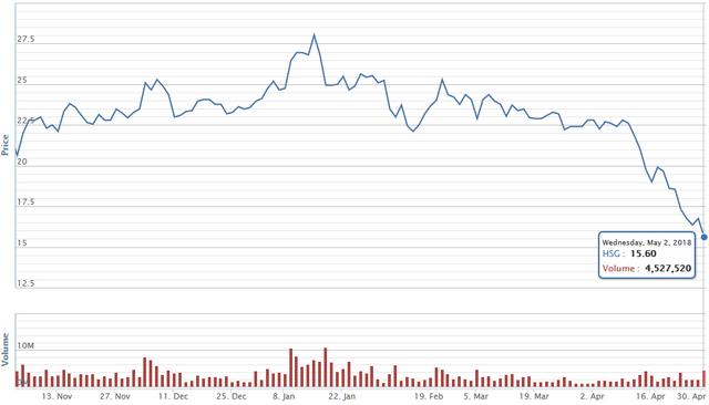 Cú trượt dài của Tôn Hoa Sen: Thị phần sụt giảm mạnh, vay nợ tăng vọt, lợi nhuận rơi về mức của 4 năm trước - Ảnh 2.
