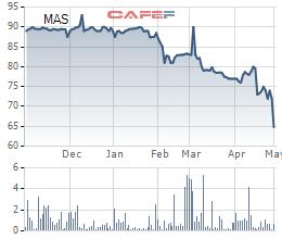Masco (MAS) chốt danh sách cổ đông trả tiếp cổ tức bằng tiền tỷ lệ 37,5% - Ảnh 1.
