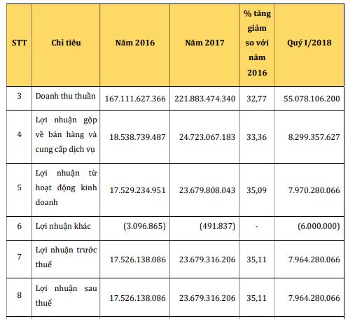 Nông sản Hồng Hà Sơn La niêm yết trên HoSE với giá tham chiếu 16.500 đồng/cổ phiếu - Ảnh 1.