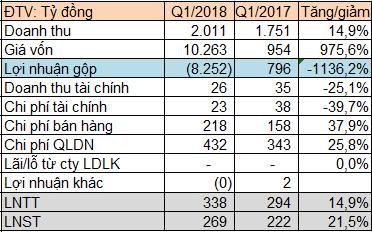 FPT Telecom báo lãi sau thuế 269 tỷ đồng trong quý 1/2018, tăng 22% so với cùng kỳ - Ảnh 1.