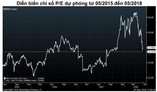 """P/E TTCK Việt Nam về mức trung bình 3 năm, cơ hội """"gom hàng"""" cho nhà đầu tư đã lộ diện? - Ảnh 3."""