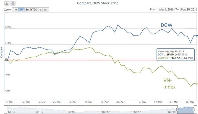Bất chấp thị trường chứng khoán giảm sâu, cổ phiếu này vẫn ngược dòng nhờ bắt tay với Xiaomi - Ảnh 1.