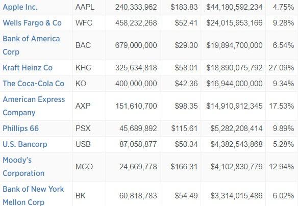 Từ con số 0, chỉ sau 1 năm tập đoàn của Buffett đã nắm giữ tới 44 tỷ USD cổ phiếu Apple, lớn nhất trong danh mục - Ảnh 1.