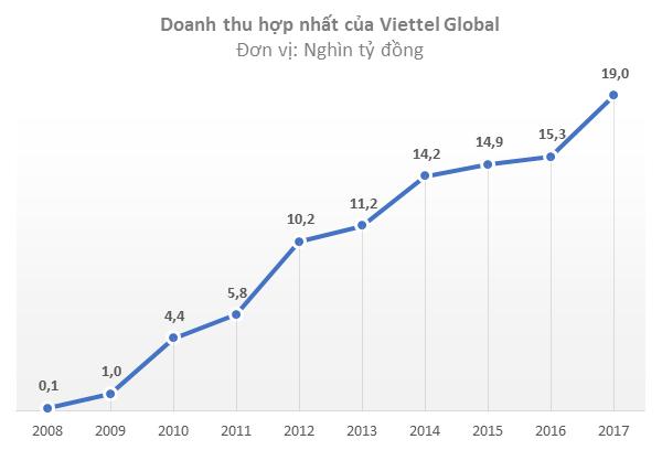 Lãi gộp 2017 của Viettel Global tăng 82% lên gần 4.500 tỷ đồng - Ảnh 1.