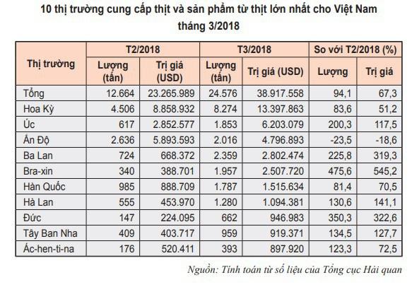 Thịt trâu, bò nhập khẩu chỉ 105.000 đồng/kg, rẻ bằng 1/3 thịt nội - Ảnh 1.