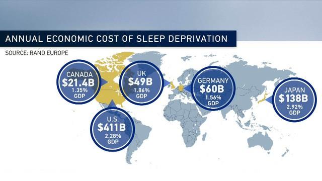 Bí mật giàu có bất ngờ của New Zealand, Thụy Sĩ, Đức, Phần Lan: Người dân chăm... ngủ hơn các nước khác! - Ảnh 3.